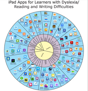 Check out these Dyslexia Apps